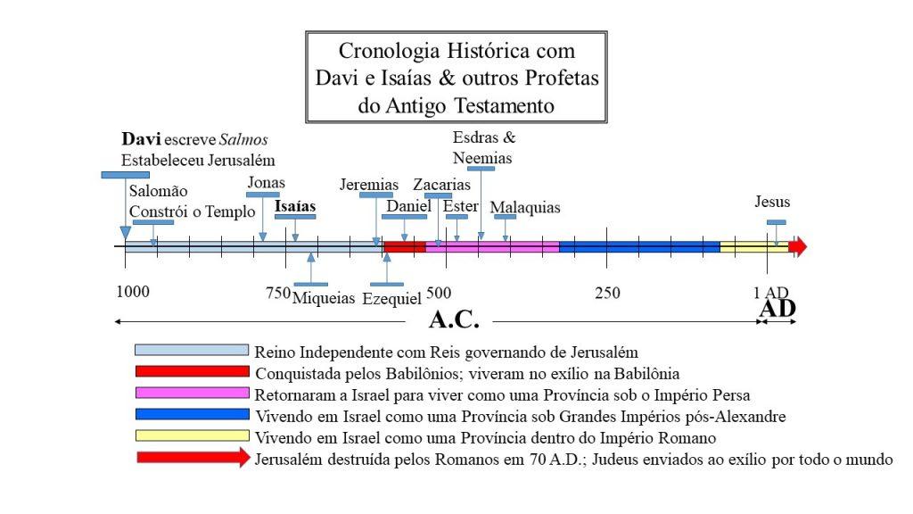 Isaías mostrado em cronologia histórica. Ele viveu no período do governo dos reis davídicos
