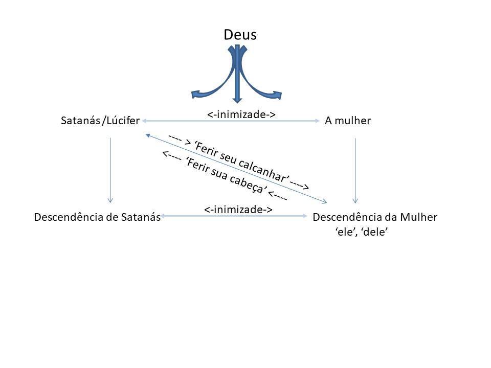 Relacionamentos entre as personagens na Promessa