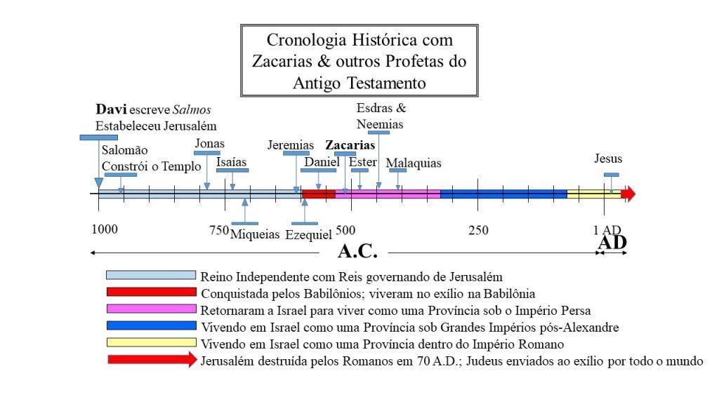 Zacarias retornou após o exílio babilônico para reconstruir o Templo